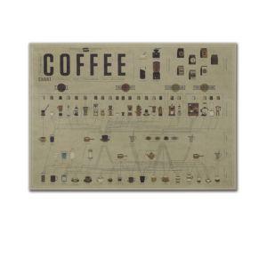 咖啡配比圖牛皮紙海報
